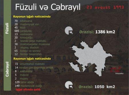 Füzuli və Cəbrayıl rayonlarının Ermənistan Silahlı Qüvvələri tərəfindən işğalından 27 il ötdü
