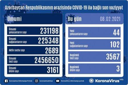 Koronavirus statistikası: 102 sağalma, 44 yoluxma, 3 ölüm